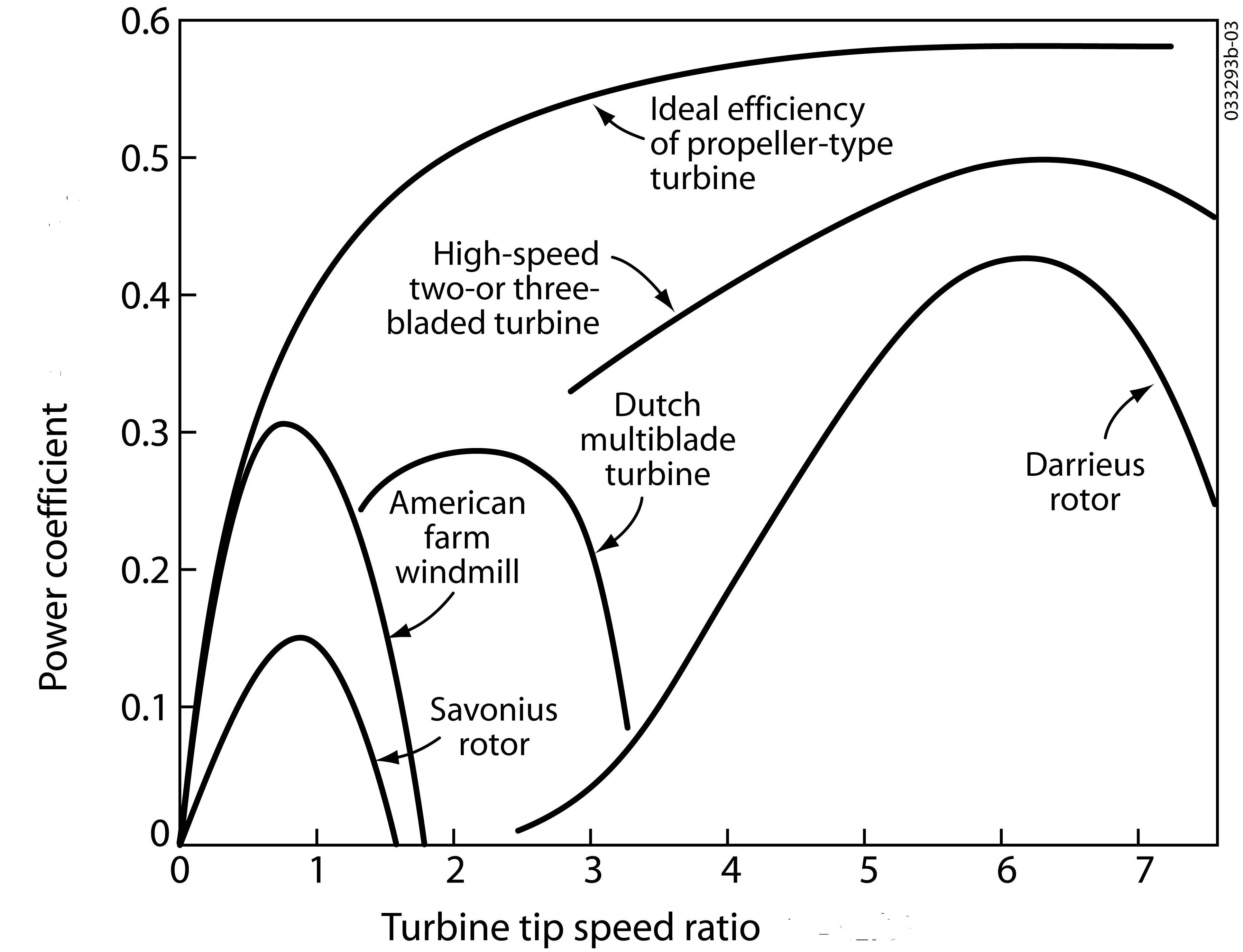 talk wind turbine  archive 1