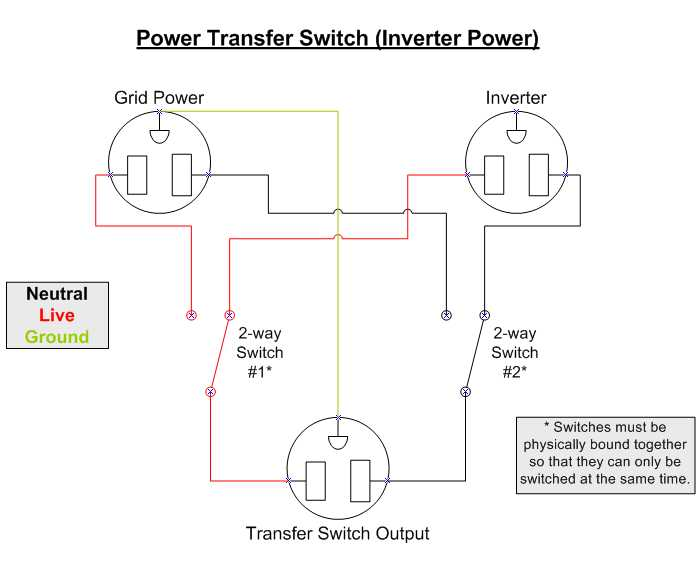 pts_inverter house wiring diagram with inverter connection home wiring and home wiring diagram for inverter at pacquiaovsvargaslive.co
