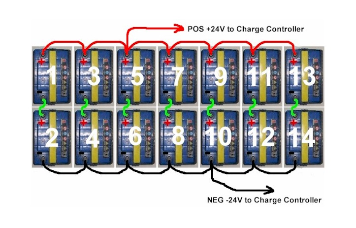 battery bank wiring solidfonts wiring diagram for solar panel to battery the