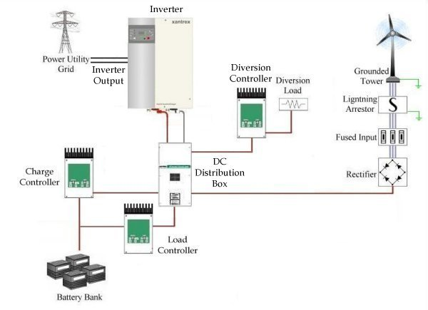 use external charge controller rather than internal inverter charge controller