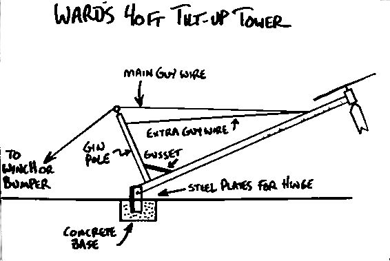 tilt up tower