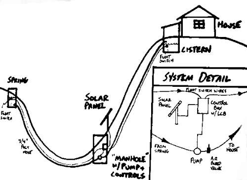 direct solar pumping from a spring